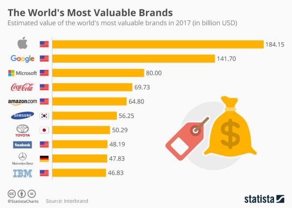 Apple wciąż najcenniejszą marką według Interbrand (w 2017 r.)