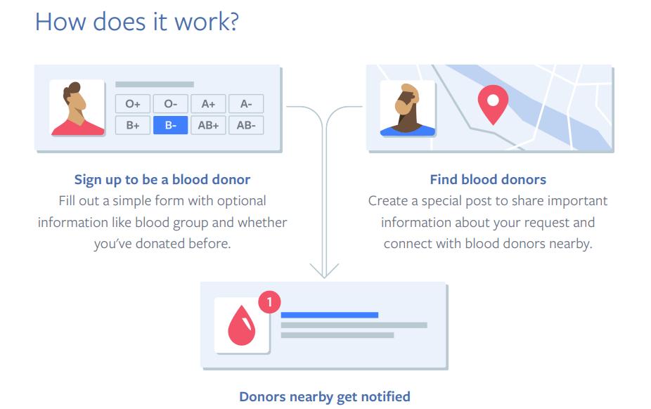 Facebook - dawcy krwi - jak to działa?