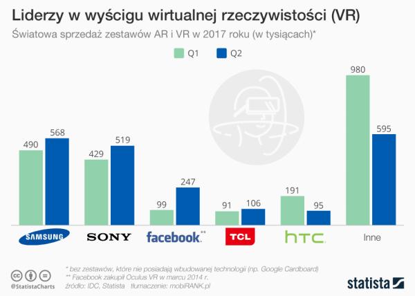 Które firmy są liderami na rynku wirtualnej rzeczywistości