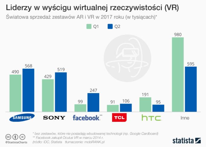 Liderzy rynku VR i AR (statystyki sprzedaży w 2017 roku)