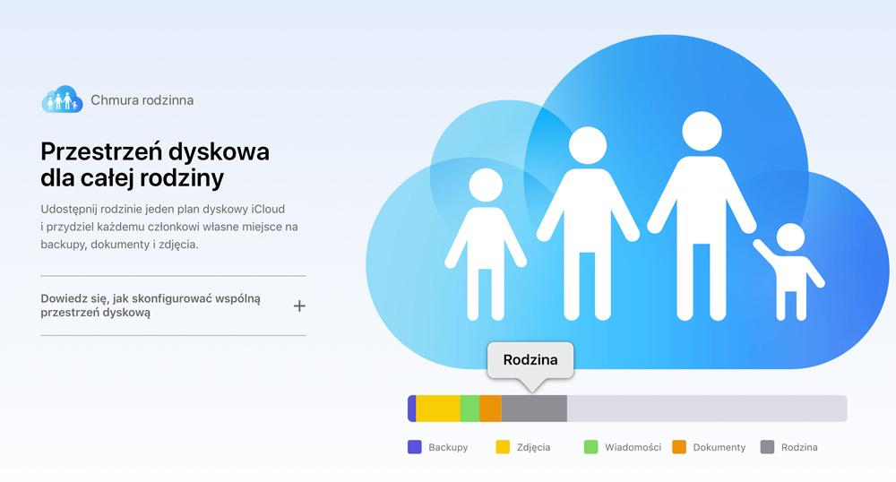 Chmura rodzinna pod macOS 10.13