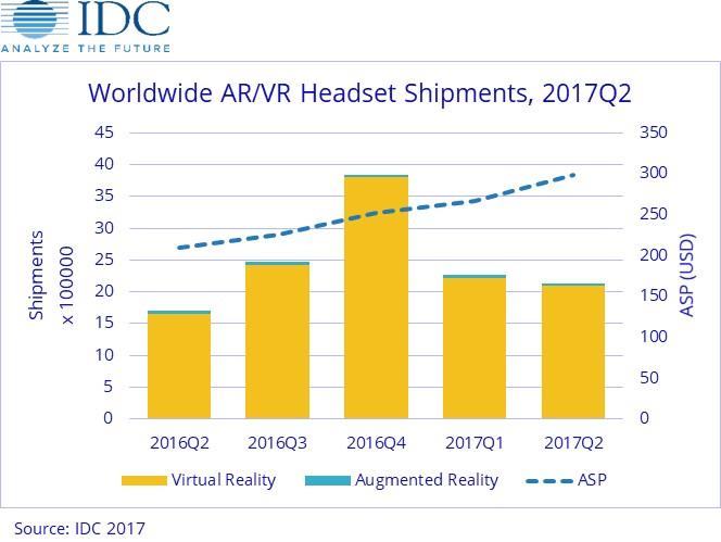 Sprzedaż zestawów AR/VR na świecie (2Q 2016/2017))