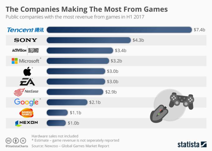 TOP 10 firm zarabiających najwięcej na grach (1 połowa 2017 r.)