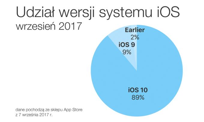 udział wersji systemu iOS (wrzesień 2017 r.)