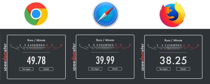 Porównanie przeglądarek internetowych w Speedometer 2.0 pod systemem macOS Sierra