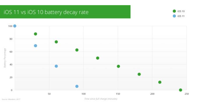 Porównanie żywotności baterii pod systemem iOS 11 i iOS 10