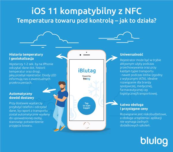 Blulog wykorzysta NFC w iPhonie do monitoringu temperatury