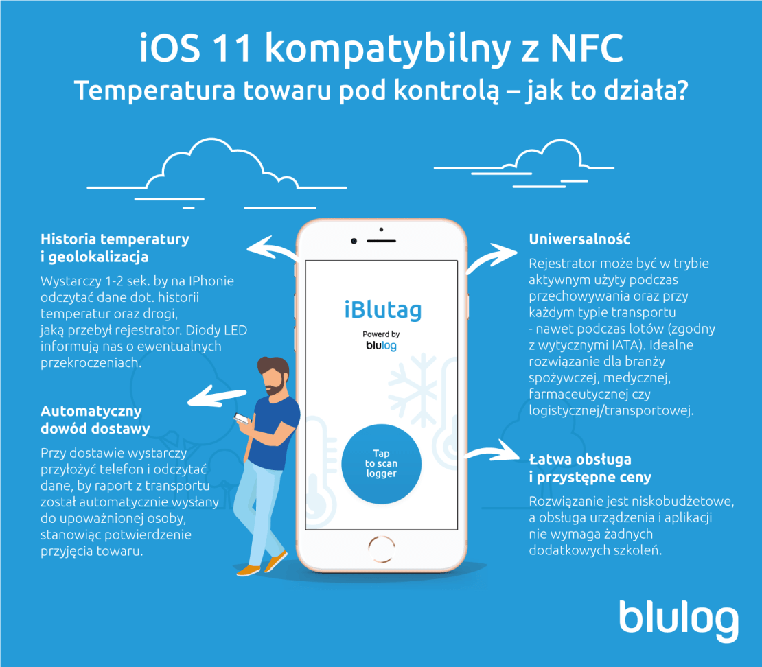 Monitoring temperatury iPhonem przez NFC - Blulog