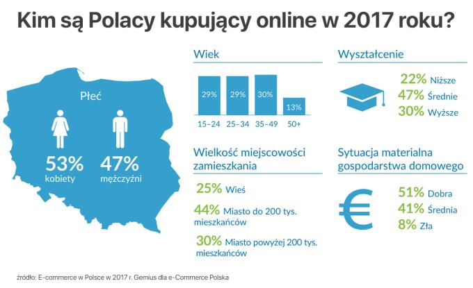 Kim są Polacy kupujący online (2017 rok)?