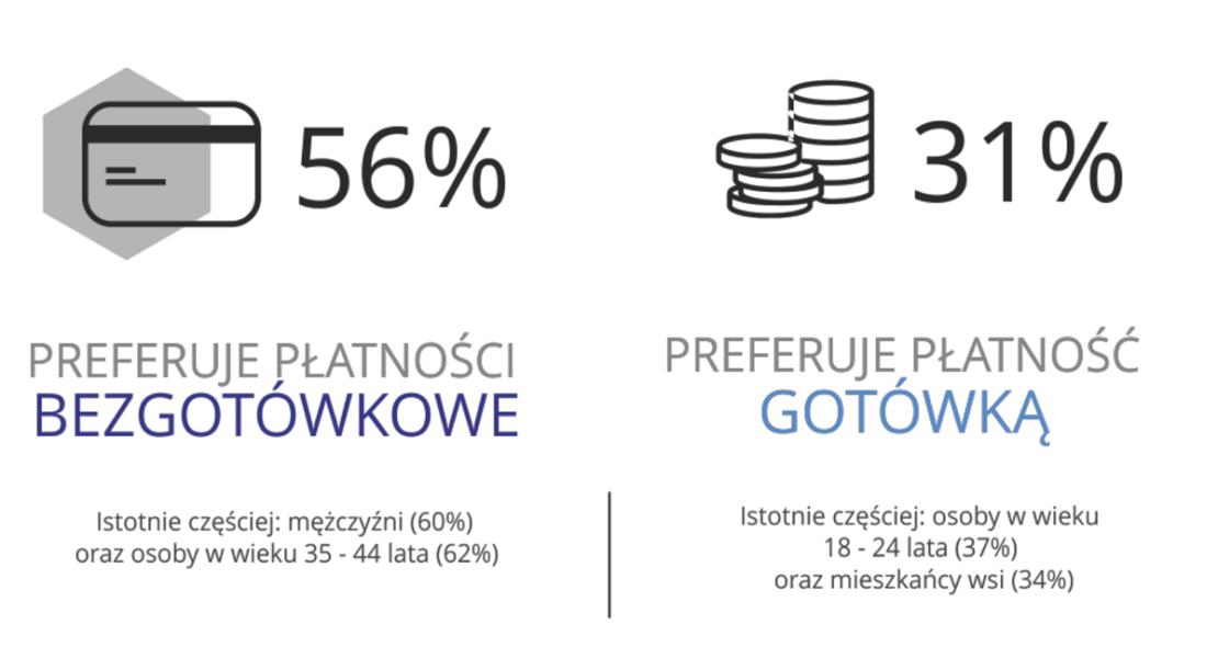 Preferowana metoda płatności w Polsce (2017)