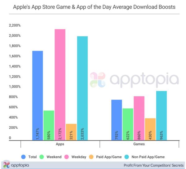 Większa liczba pobrań aplikacji w nowym sklepie App Store