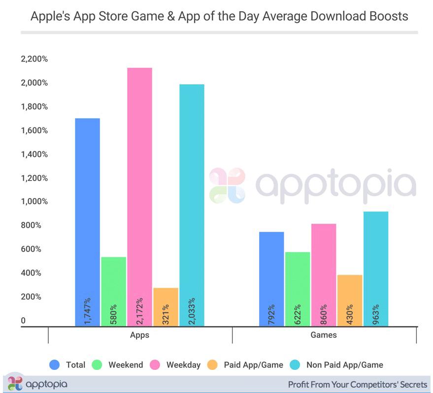 Przyrost pobrań aplikacji i gier mobilnych w sklepie App Store pod systemem iOS 11