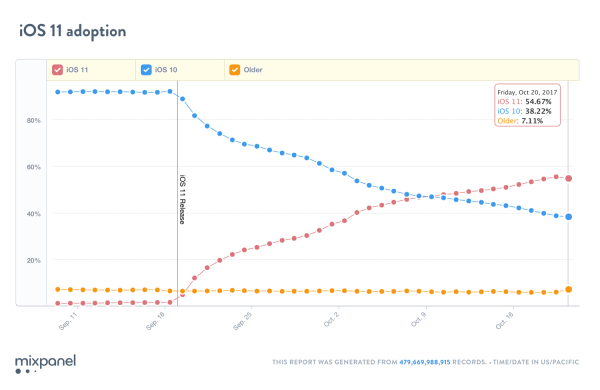 iOS 11 zainstalowany na prawie 55% urządzeń