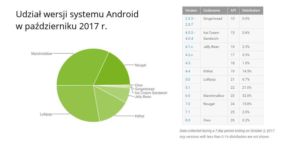 Udział wersji systemu Android w październiku 2017 r. (wykres kołowy)