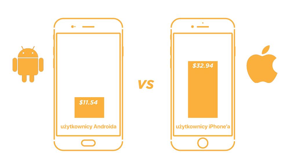 Użytkownicy iPhone'ów wydają 3 razy więcej podczas jednych zakupów online