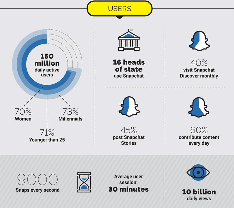 Użytkownicy na Snapchacie - kim są?