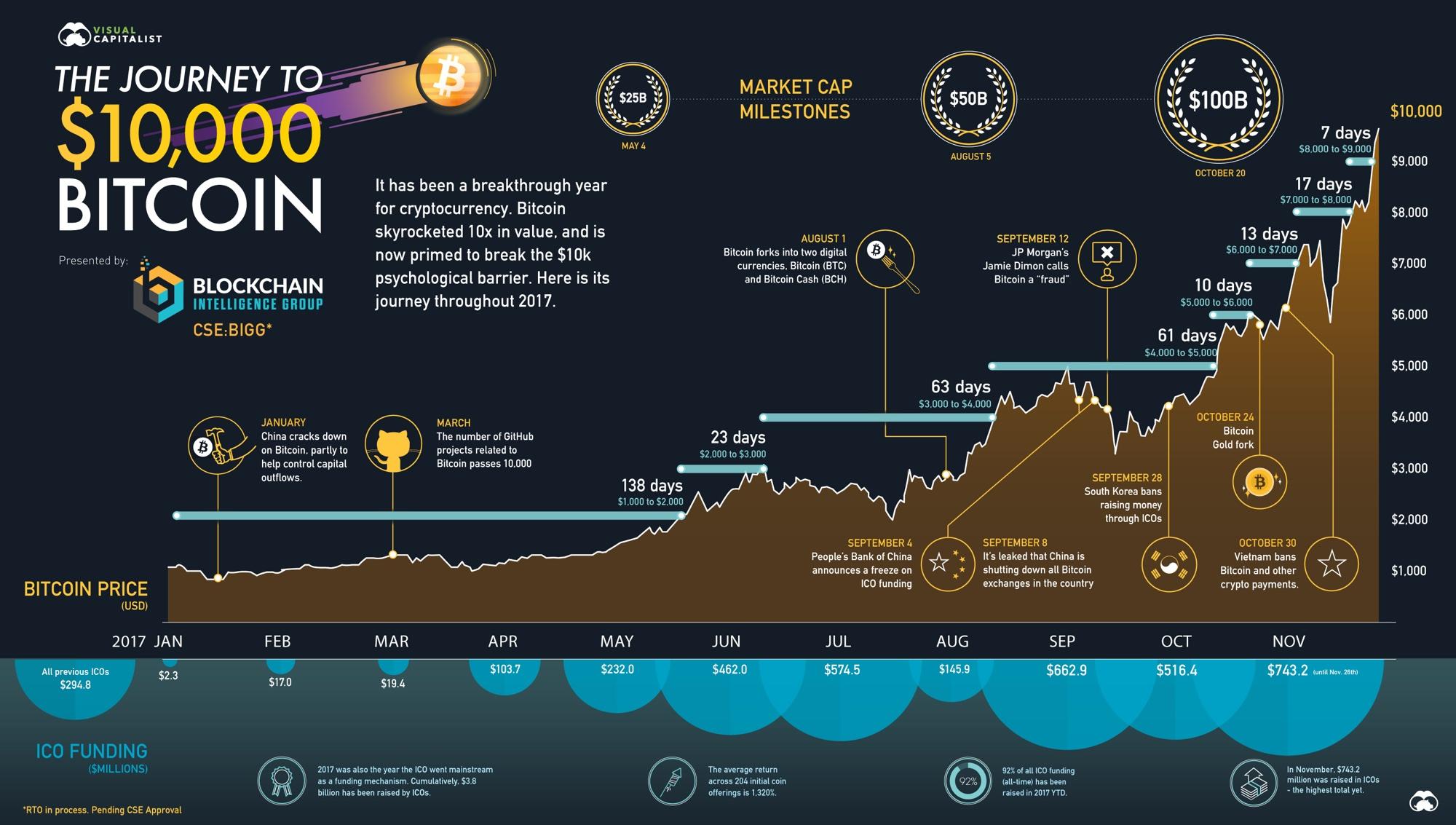 come iniziare il bitcoin del trading del giorno i migliori siti web per il trading bitcoin