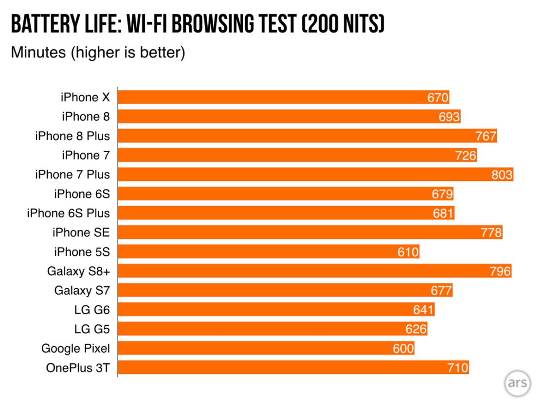 Porównanie czasów pracy baterii iPhone'a X z popularnymi smartfonami (listopad 2017)