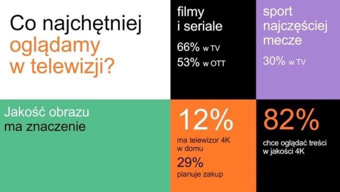 Co najchętniej oglądamy w telewizji?