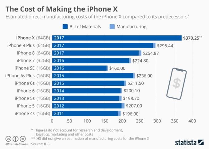 Łączny koszt materiałów wykorzystanych do produkcji iPhone'a (od 4s do X)