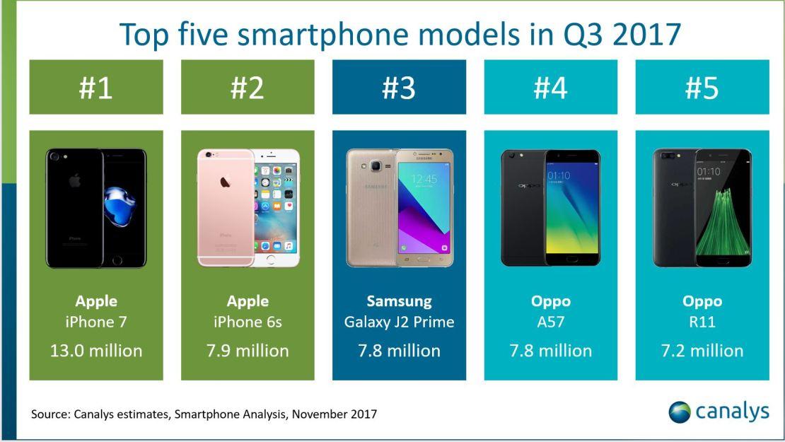 Najlepiej sprzedające się smartfony w 3Q 2017 r.