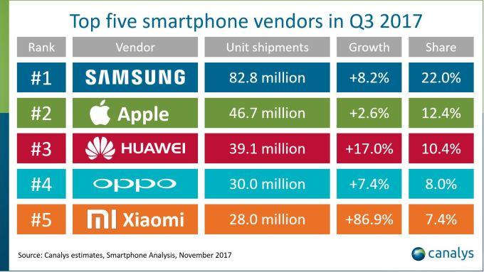 Najlepsi producenci smartfonów pod względem sprzedaży w 3Q 2017 r.
