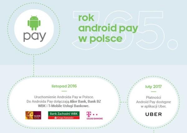 Rok Androida Pay w Polsce na infografice