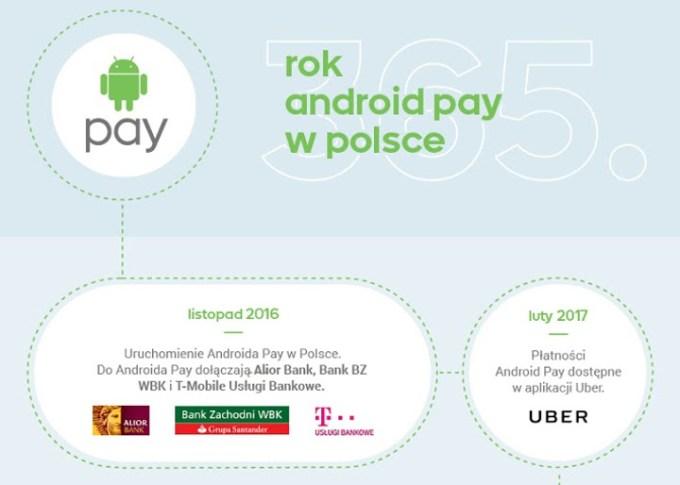 Rok Androida Pay w Polsce (top)
