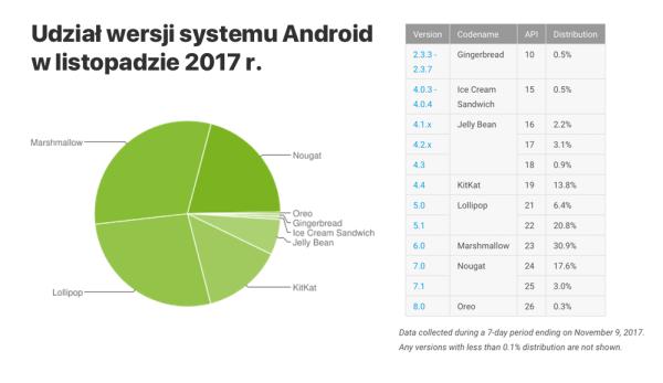 Udział wersji systemu Android w listopadzie 2017