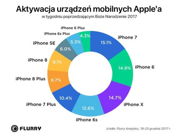 Urządzenia Apple'a najczęściej kupowanymi na święta (2017)