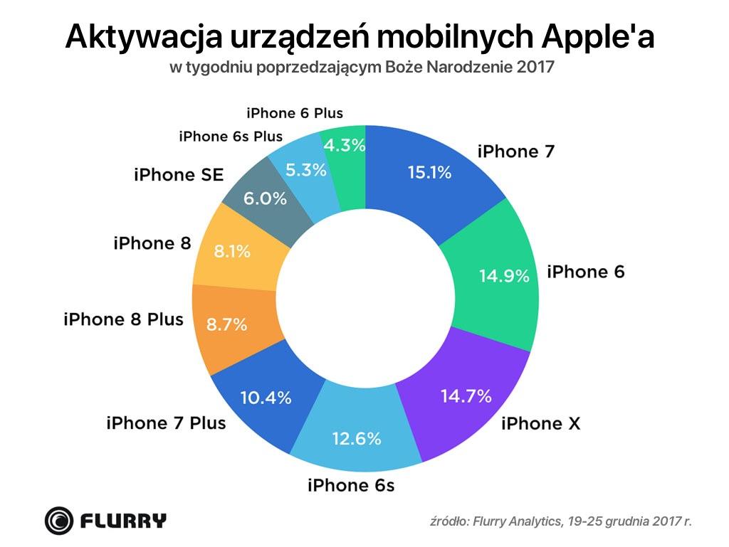 Aktywacja urządzeń firmy Apple w święta 2017 r. (iPhone)