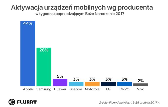 Aktywacja urządzeń mobilnych wg producenta (19-25.12.2017, Flurry Analytics)