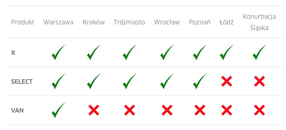 Dostępność usług Uber (X, Select, Van) w poszczególnych miastach Polski