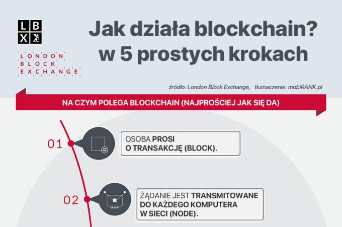Działanie blockchaina w 5 prostych krokach.