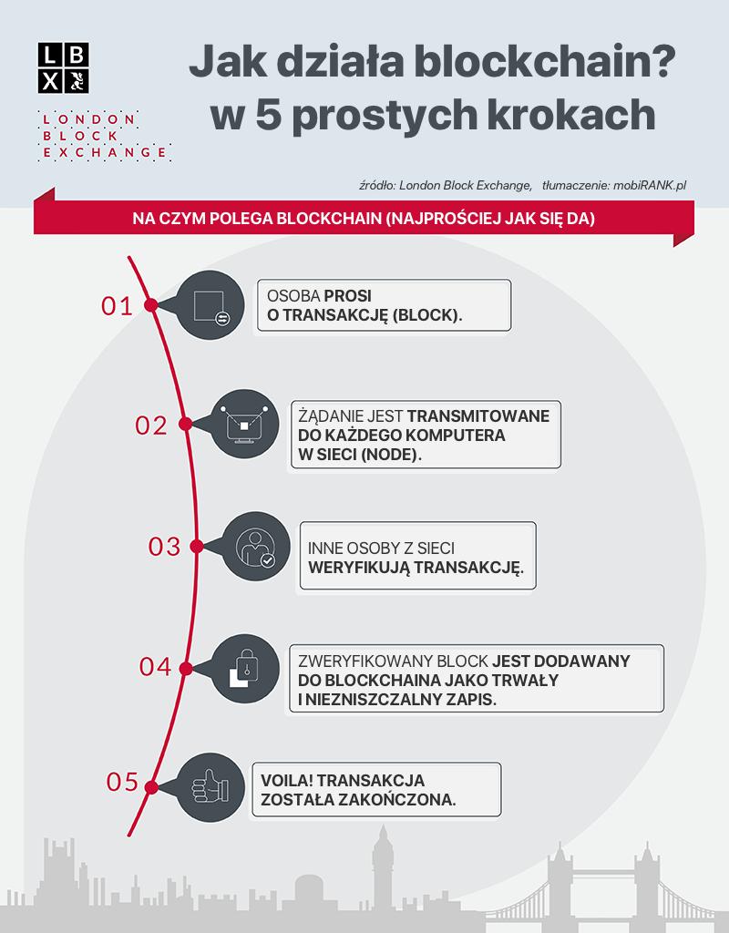 Infografika: Jak działa blockchain?