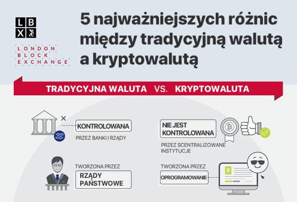 Jaka jest różnica między tradycyjną walutą a kryptowalutą?