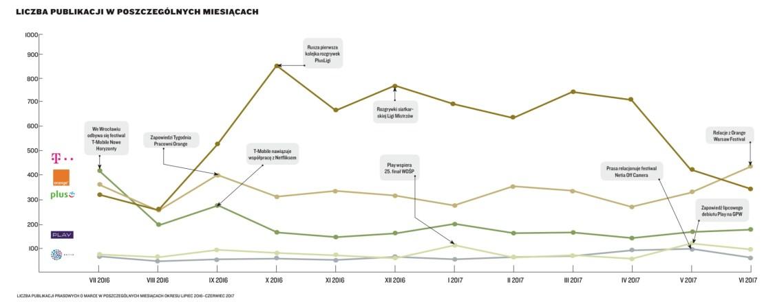 Liczba publikacji telekomy (2016-2017)