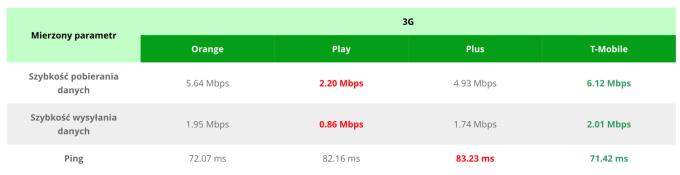 Zestawienie prędkości internetu mobilnego 3G u Polskich operatorów (listopad 2017)