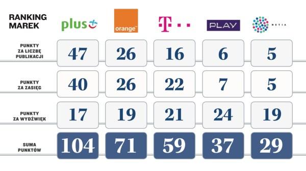 Ranking marek telekomunikacyjnych w Polsce (2017)