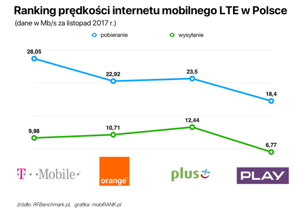 Szybkość internetu mobilnego w Polsce na tle Europy (listopad 2017)