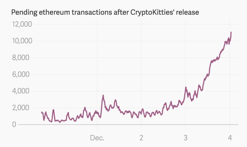 Transakcje na blockchainie ETH po starcie CryptoKitties