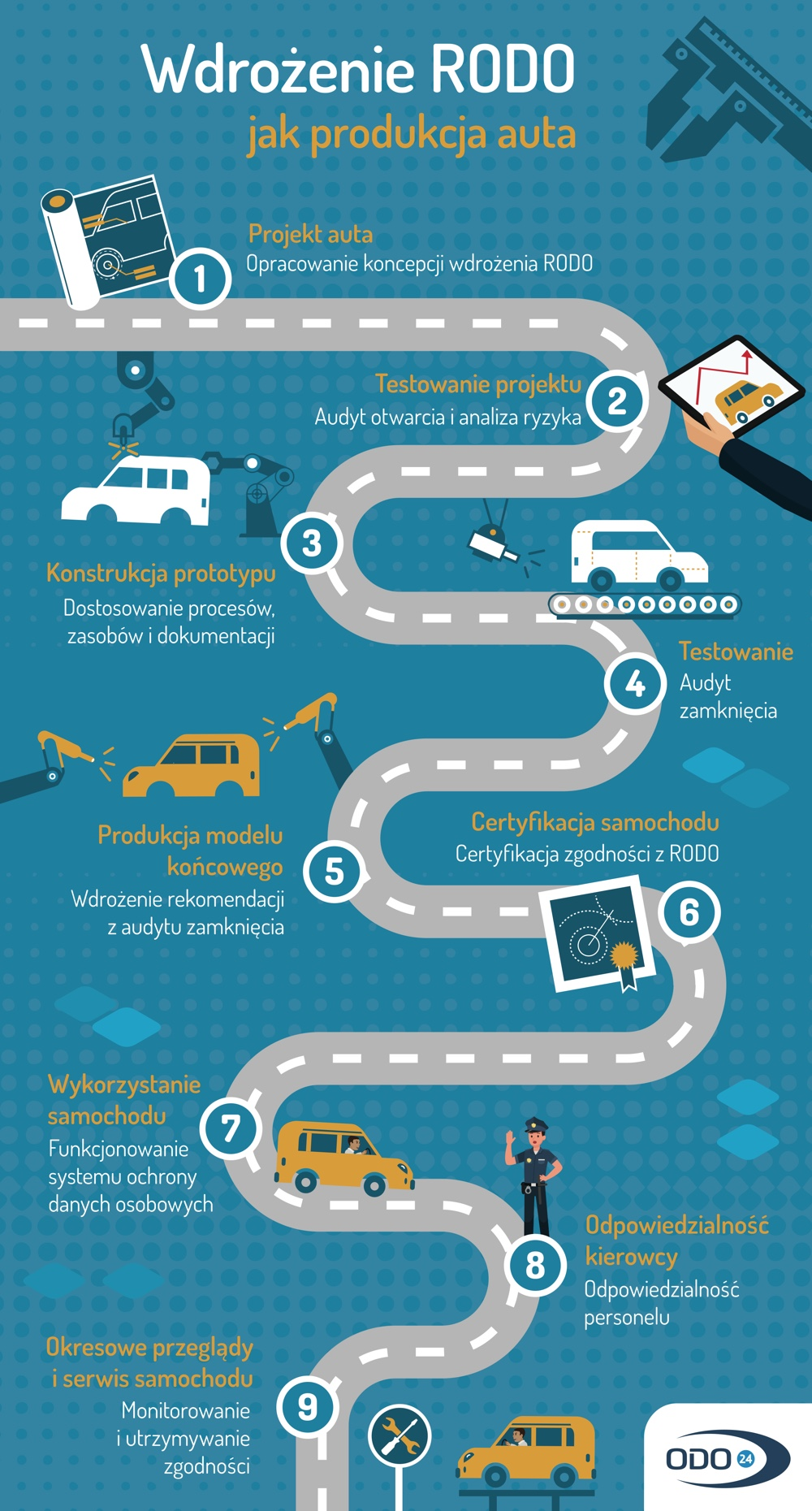 Infografika: Wdrożenie RODO jak produkcja auta