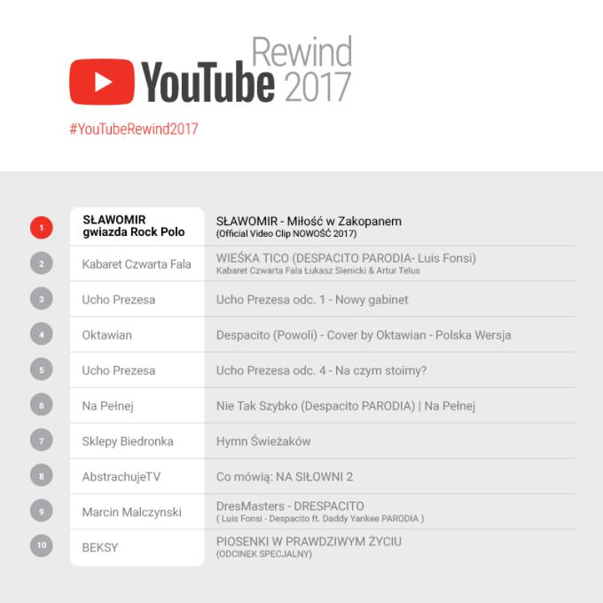 Najchętniej oglądane filmy na YouTube'ie w Polsce w 2017 r.