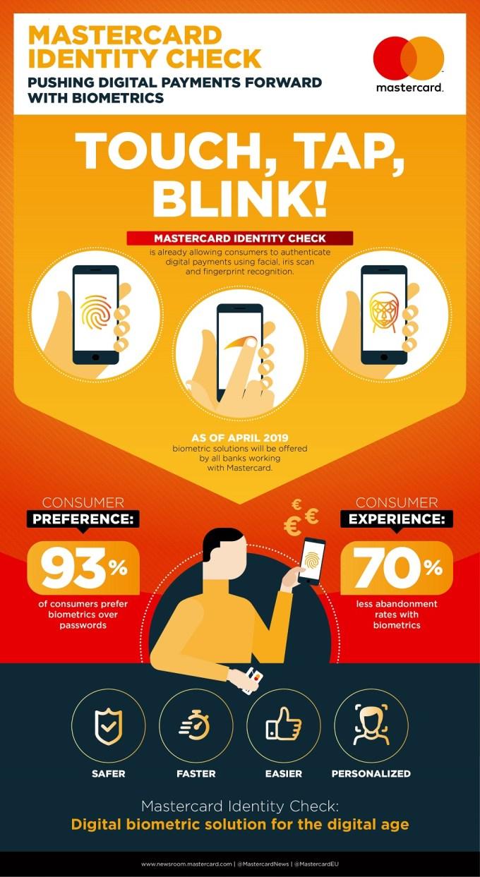 Mastercard wprowadza biometrię jako nowy standard zakupów online - infografika