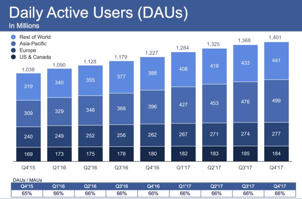 Facebook ma już 1,4 mld użytkowników dziennie
