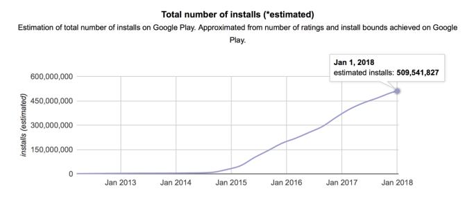 Liczba instalacji aplikacji Imo w sklepie Google Play (2012-2018), źródło: AndroidRank