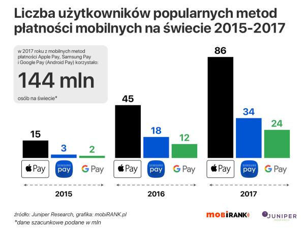 Liczba użytkowników mobilnych metod płatności 2015-2017