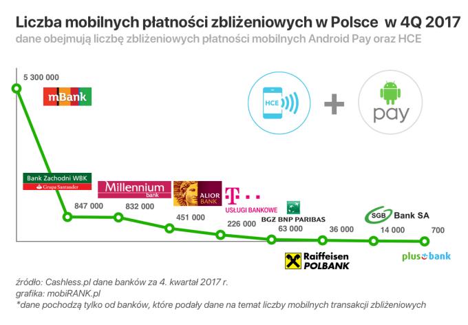 Liczba zbliżeniowych płatności mobilnych w Polsce (Android Pay + HCE) - 4Q 2017