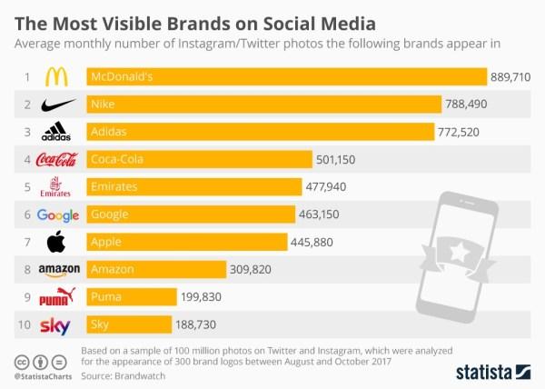 Najbardziej widoczne marki w mediach społecznościowych