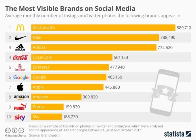 Najbardziej widoczne marki w mediach społecznościowych na świecie